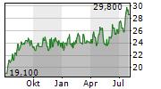 LARSEN & TOUBRO LTD GDR Chart 1 Jahr