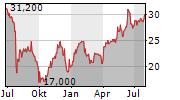 LASTMINUTE.COM NV Chart 1 Jahr