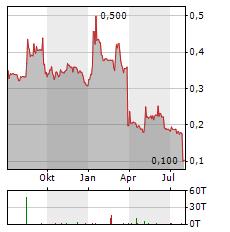 LATECOERE Aktie Chart 1 Jahr