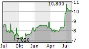 LATVIJAS GAZE AS Chart 1 Jahr