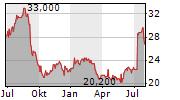 LAURENTIAN BANK OF CANADA Chart 1 Jahr