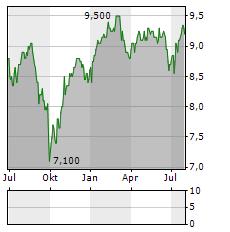 LAW DEBENTURE Aktie Chart 1 Jahr