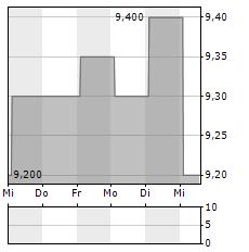 LAW DEBENTURE Aktie 5-Tage-Chart
