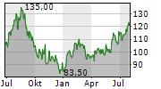LCI INDUSTRIES Chart 1 Jahr