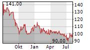 LECHWERKE AG Chart 1 Jahr