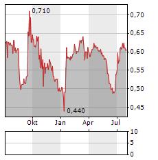LECLANCHE Aktie Chart 1 Jahr