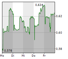 LECLANCHE SA Chart 1 Jahr