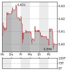 LECLANCHE Aktie 5-Tage-Chart
