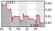 LECLANCHE SA 5-Tage-Chart