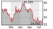 LECTRA SA Chart 1 Jahr