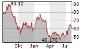 LEG IMMOBILIEN SE Chart 1 Jahr