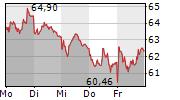 LEG IMMOBILIEN SE 5-Tage-Chart