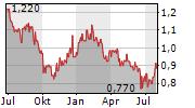 LEGEND HOLDINGS CORPORATION Chart 1 Jahr