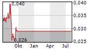 LEGEND MINING LIMITED Chart 1 Jahr