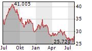 LEGGETT & PLATT INC Chart 1 Jahr