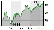 LEGRAND SA Chart 1 Jahr
