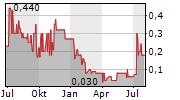 LEHNER INVESTMENTS AG Chart 1 Jahr