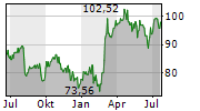 LEIDOS HOLDINGS INC Chart 1 Jahr