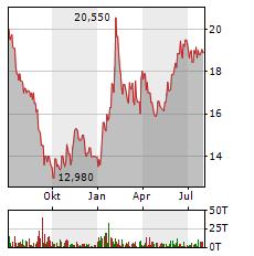 LEIFHEIT Aktie Chart 1 Jahr