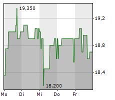 LEIFHEIT AG Chart 1 Jahr