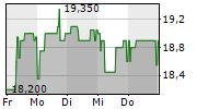 LEIFHEIT AG 1-Woche-Intraday-Chart