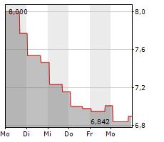 LENDINGCLUB CORPORATION Chart 1 Jahr