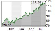 LENNAR CORPORATION Chart 1 Jahr