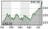 LENNOX INTERNATIONAL INC Chart 1 Jahr