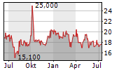 LENOVO GROUP LTD ADR Chart 1 Jahr
