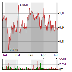 LENOVO Aktie Chart 1 Jahr