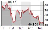 LENZING AG Chart 1 Jahr
