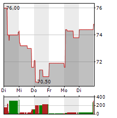 LENZING Aktie 1-Woche-Intraday-Chart