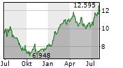LEONARDO SPA Chart 1 Jahr