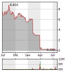 LEONI Aktie Chart 1 Jahr