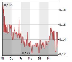 LEONI AG Chart 1 Jahr