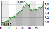 LEONI AG 1-Woche-Intraday-Chart