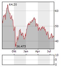 LEONTEQ Aktie Chart 1 Jahr