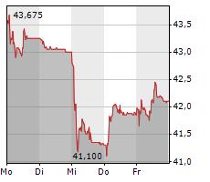 LEONTEQ AG Chart 1 Jahr