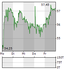 LEONTEQ Aktie 5-Tage-Chart