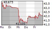LEONTEQ AG 5-Tage-Chart