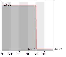 LEPIDICO LTD Chart 1 Jahr