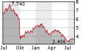 LEROY SEAFOOD GROUP ASA Chart 1 Jahr