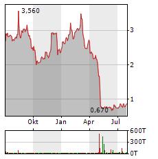 LEXARIA BIOSCIENCE Aktie Chart 1 Jahr