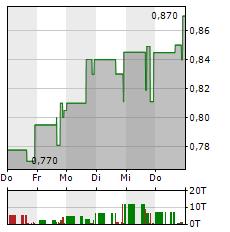 LEXARIA BIOSCIENCE Aktie 5-Tage-Chart