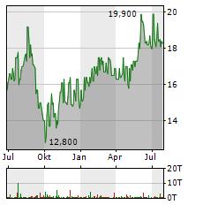 LG Aktie Chart 1 Jahr