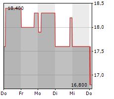 LG ELECTRONICS INC GDR Chart 1 Jahr