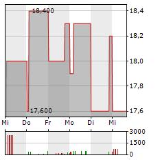 LG Aktie 5-Tage-Chart