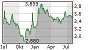 LHV GROUP AS Chart 1 Jahr