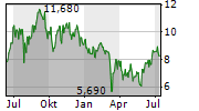 LI NING CO LTD Chart 1 Jahr