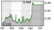 LIAN BENG GROUP LTD Chart 1 Jahr